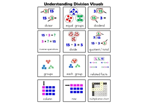 3rd Grade Division Unit (Modified for SpecialEducation)