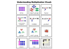 3rd Grade Multiplication Unit (Modified for SpecialEducation)